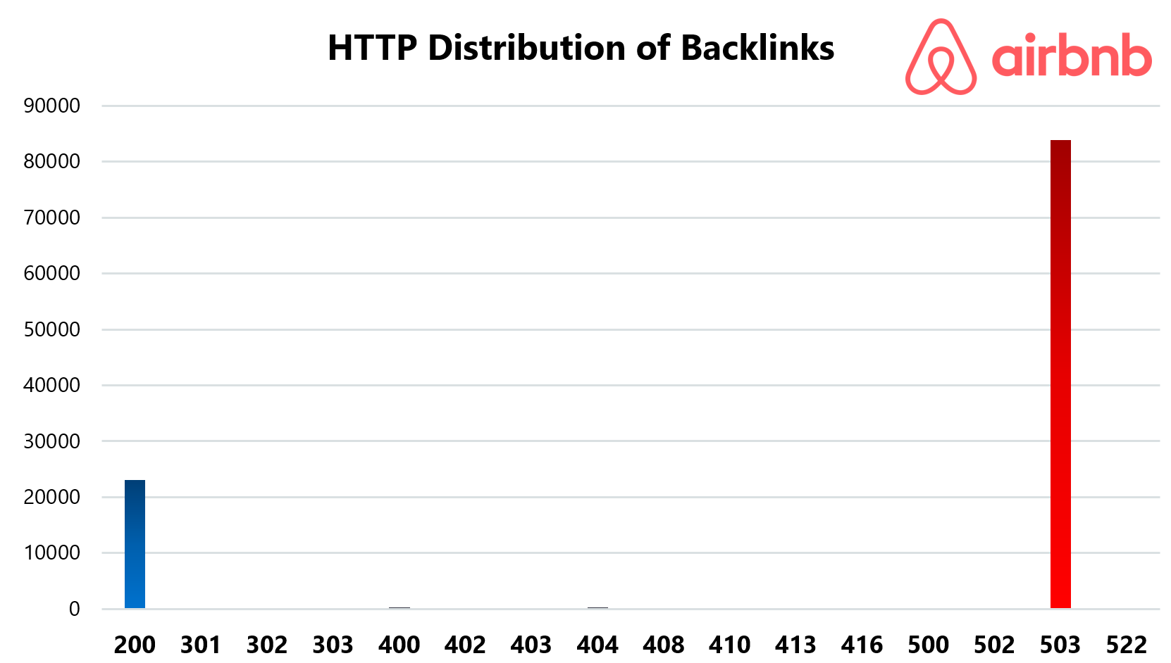 Airbnb HTTP Distribution