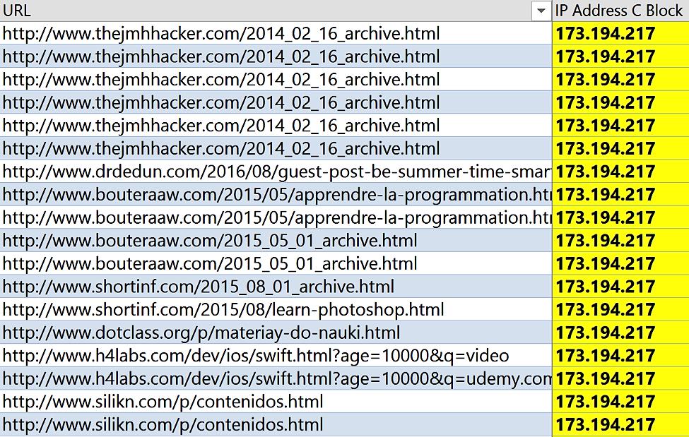 Analysis of 1 Million Backlinks - Udemy