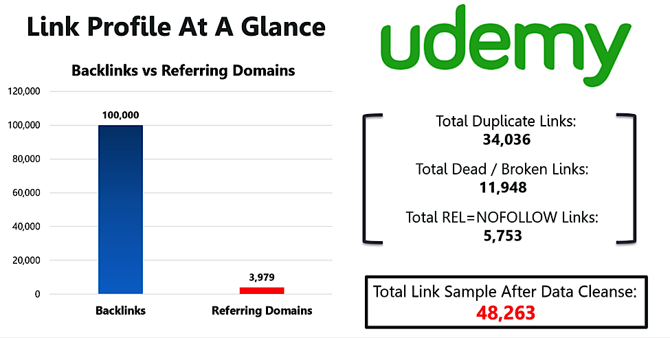 Analysis of 1 Million Backlinks - Udemy