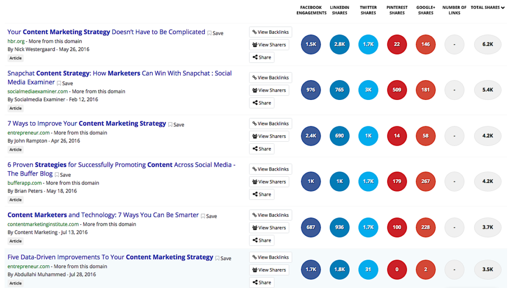 A Guide to Using Blogger Outreach to Earn Links and Social Shares