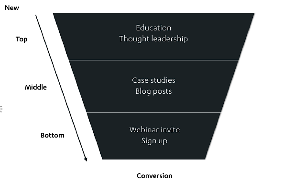The Ultimate Guide to Drip Campaigns