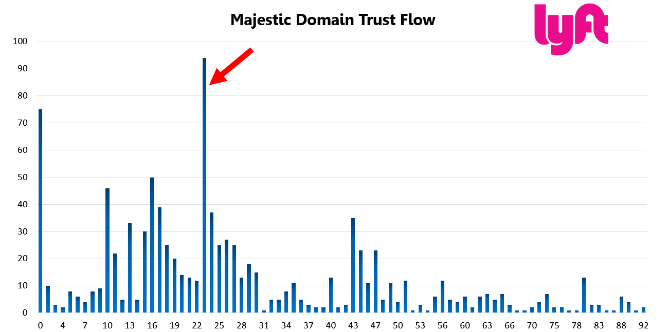 Lyft 23 Domain Trust Flow