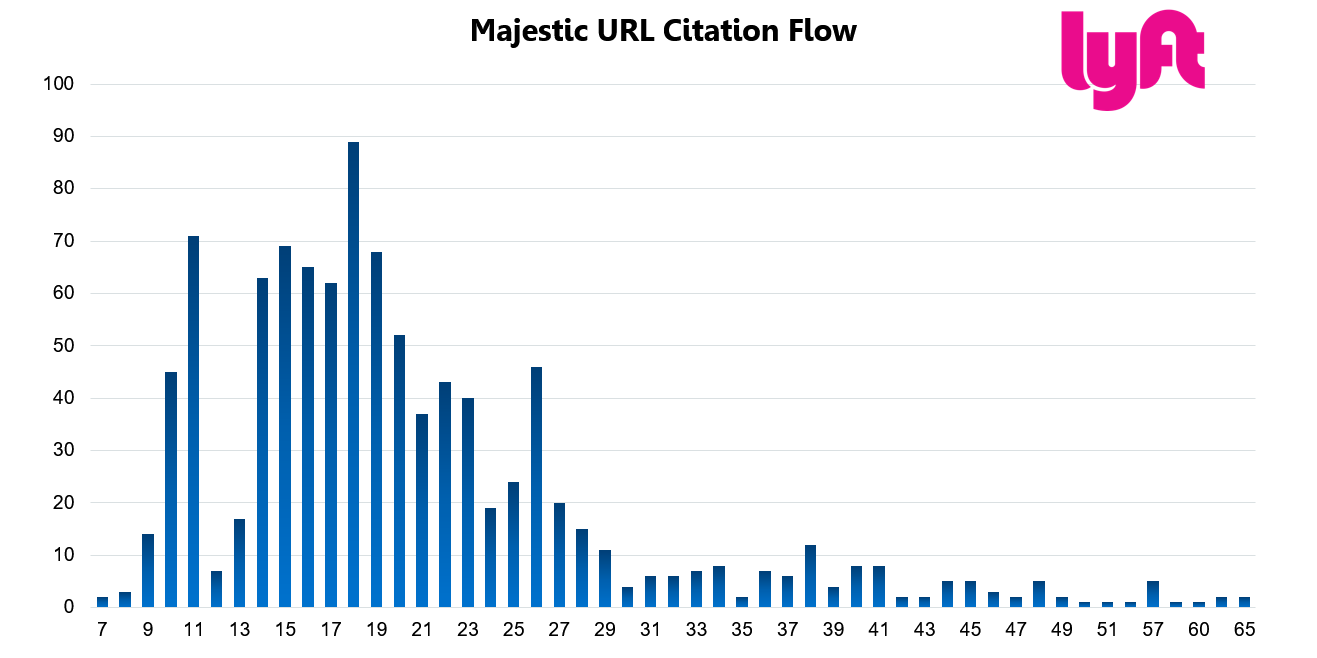 Lyft 26 URL Citation Flow