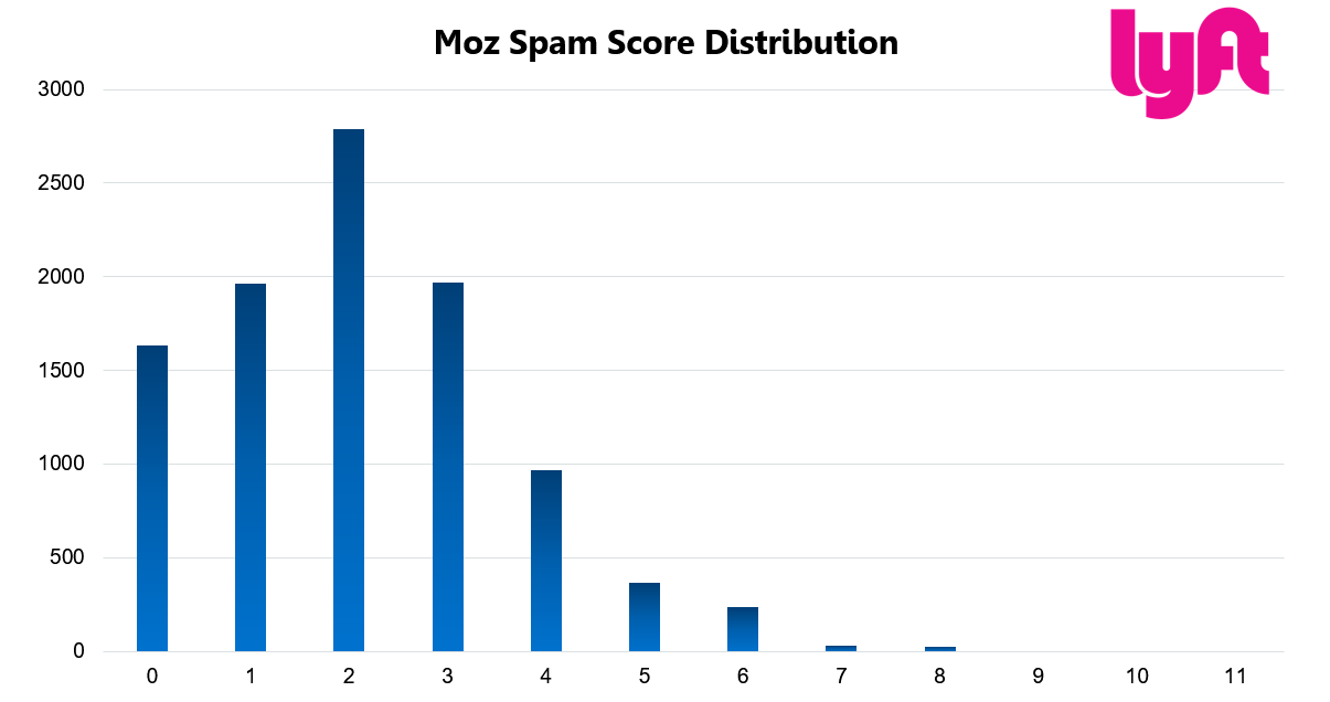 Lyft 27 Moz Spam Score Distribution