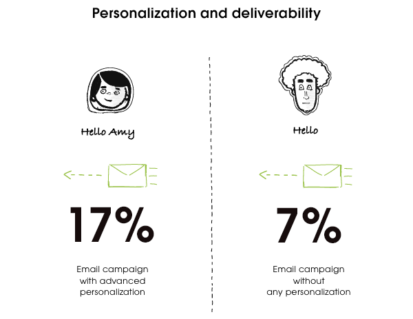 Personalization and deliverability