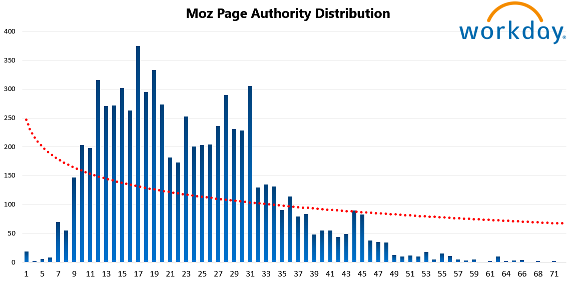 Workday 10 Moz Page Authority