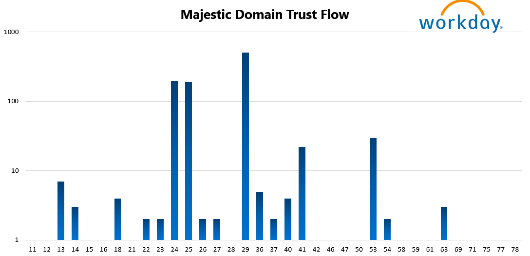 Workday 12 Majestic Domain Trust Flow