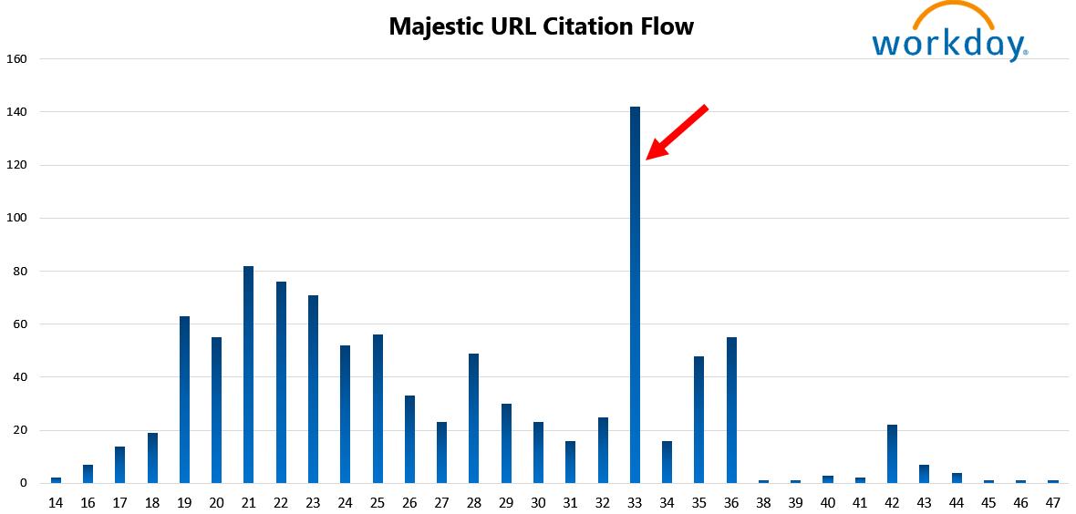 Workday 15 Majestic URL Citation Flow
