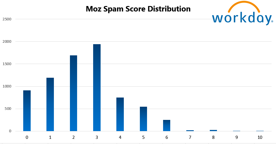 Workday 17 Spam Score