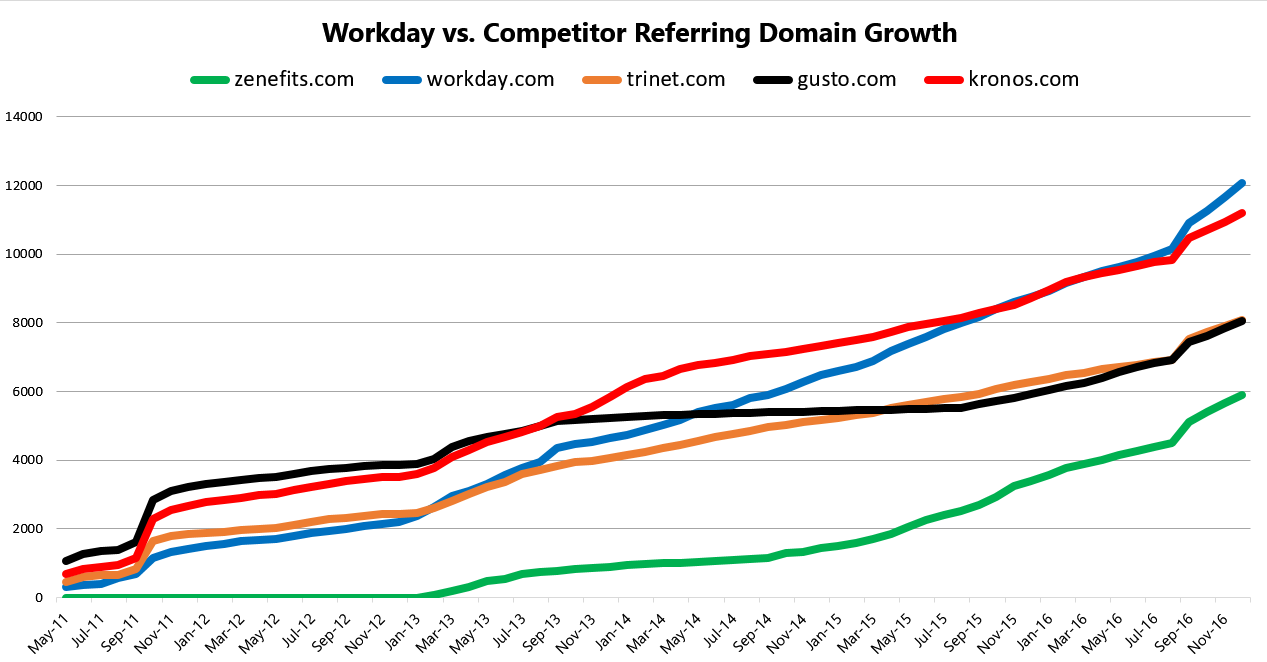 Workday 3 Referring Domain Velocity