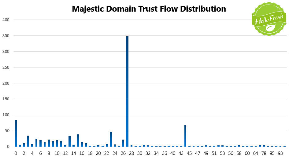 11 HelloFresh Majestic Trust Flow