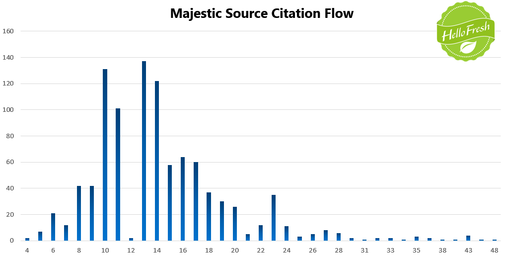 13 Majestic Source Citation Flow
