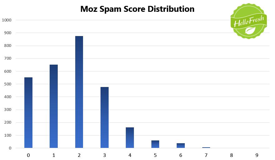 15 Spam Score
