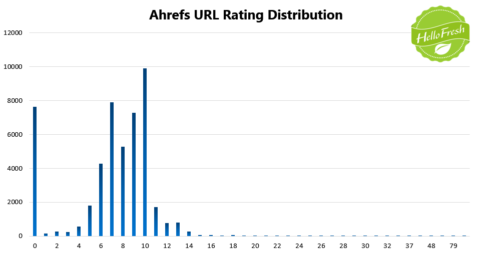 9 HelloFresh Ahrefs URL Distribution