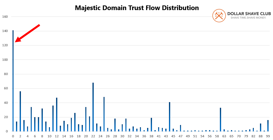 Dollar Shave 15 Majestic Trust Flow