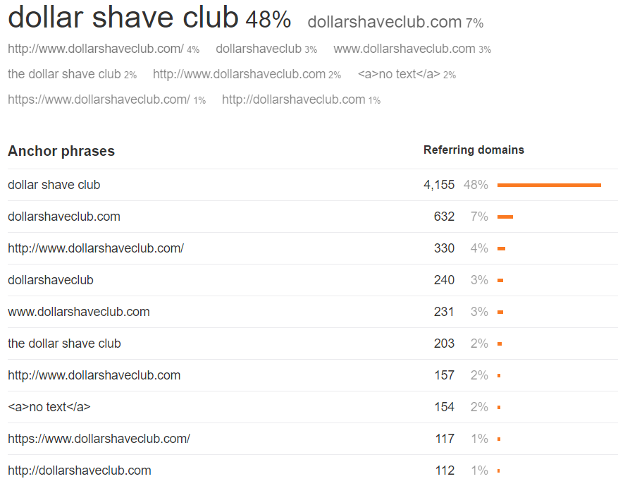 Dollar Shave Club 19 Anchor Cloud