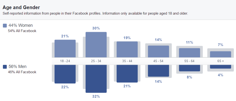 Dollar Shave Club 2 Facebook Insights