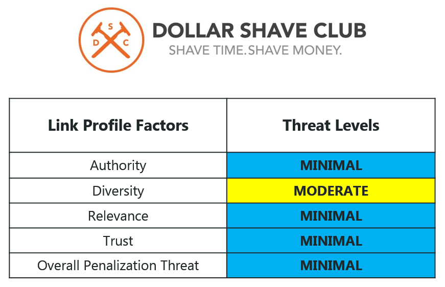 Dollar Shave Club 21 Overall Threat