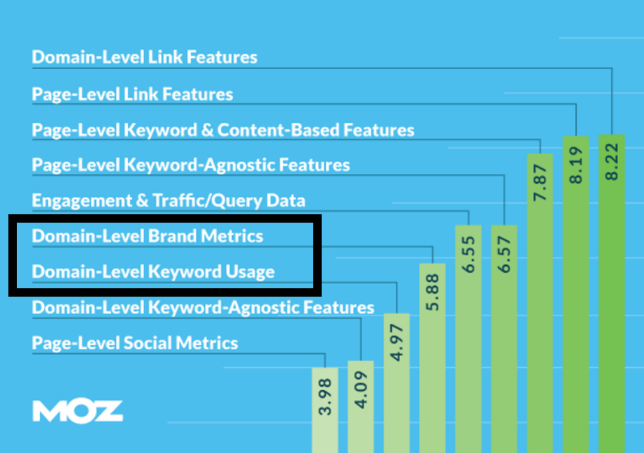 Dollar Shave Club 5 Moz ranking factors