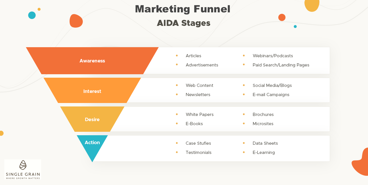 Marketing Funnel - AIDA stages