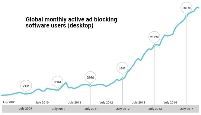 How Ad Blockers Are Changing the Online Advertising Landscape in 2017