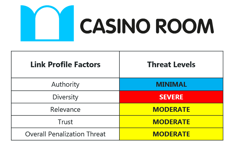 CasinoRoom 16 Overall Risk