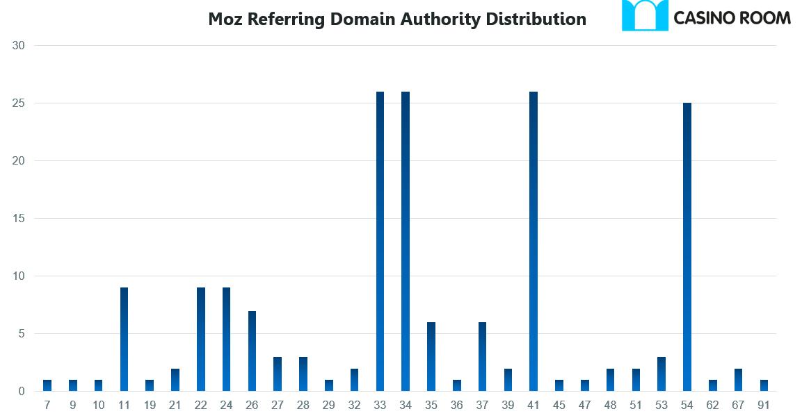 CasinoRoom 7 Domain Authority
