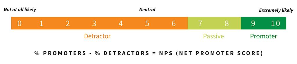 NPS-Definition