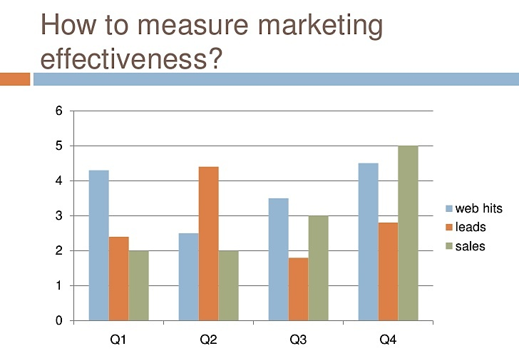 measuring marketing success