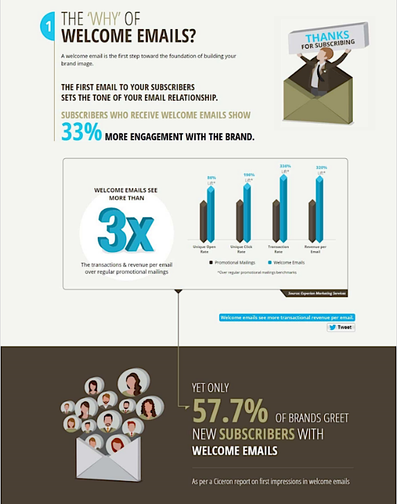 Creating an Indispensable Welcome Email (Infographic)