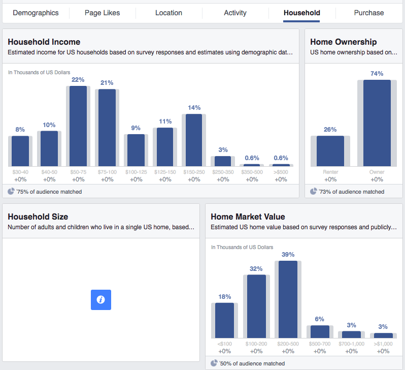 Facebook Audience Insights Household