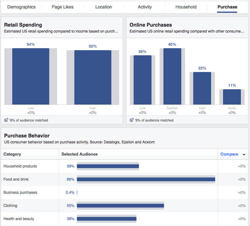 Facebook Audience Insights Purchase
