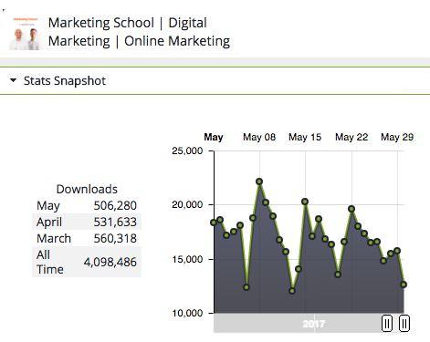 Marketing School Podcast downloads
