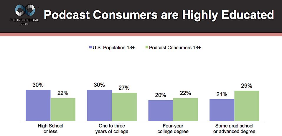 Podcast Consumers