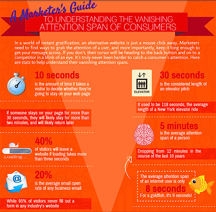 The Vanishing Attention Span Of Consumers (Infographic)