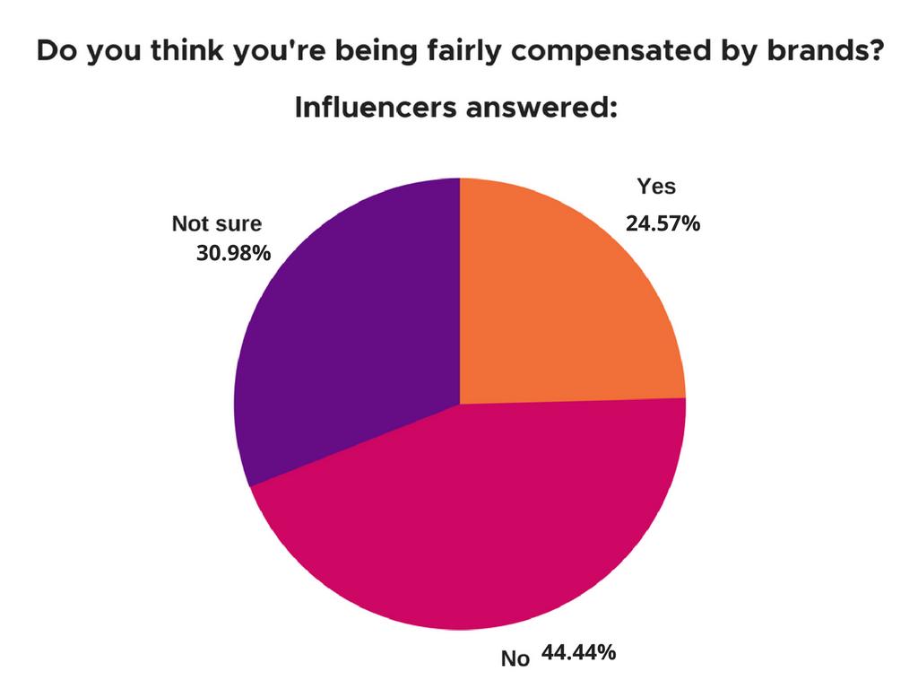 influencer marketing compensation