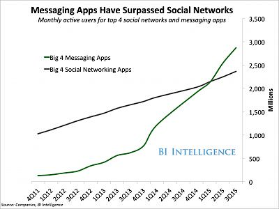 Messaging Apps Surpass Social