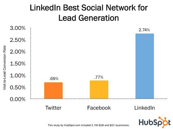 social conversion_HubSpot