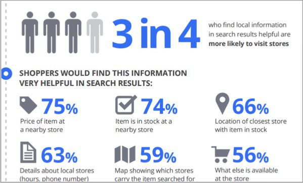 Infographic about SEO for local businesses