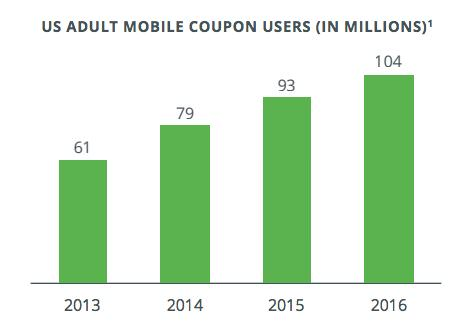 US ADULT MOBILE COUPON USERS