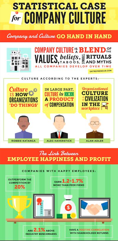 Single Grain infographic statistical case for company culture