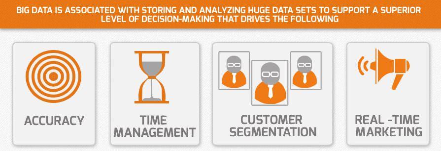 The benefits of big data marketing3