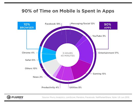 Time on Mobile Apps