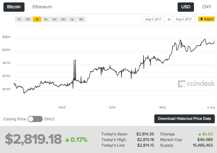 Coindesk_Bitcoin