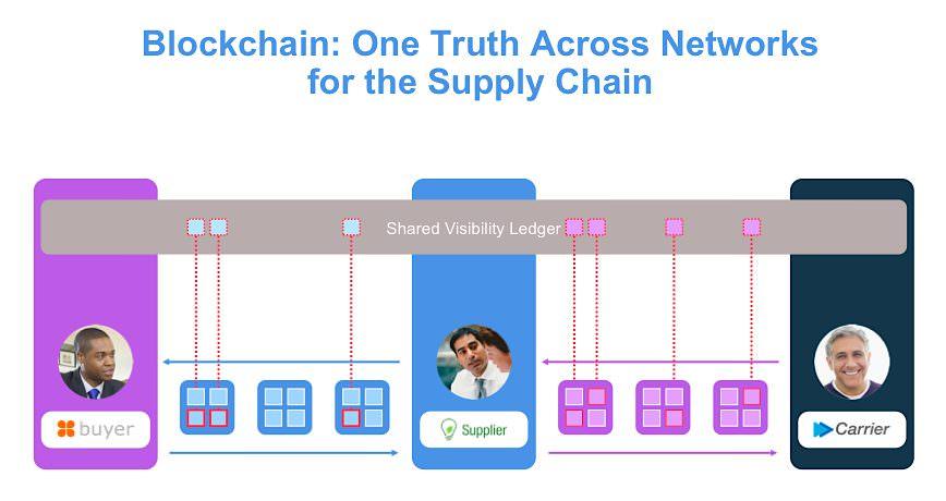 Blockchain IBM Walmart