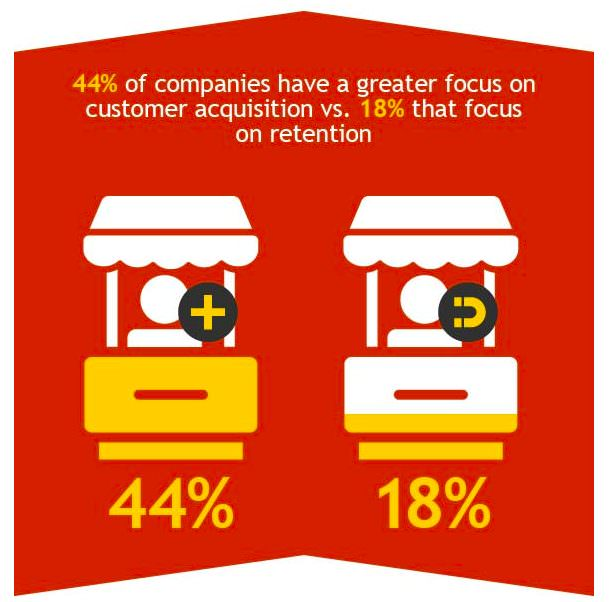 Customer acquisition retention