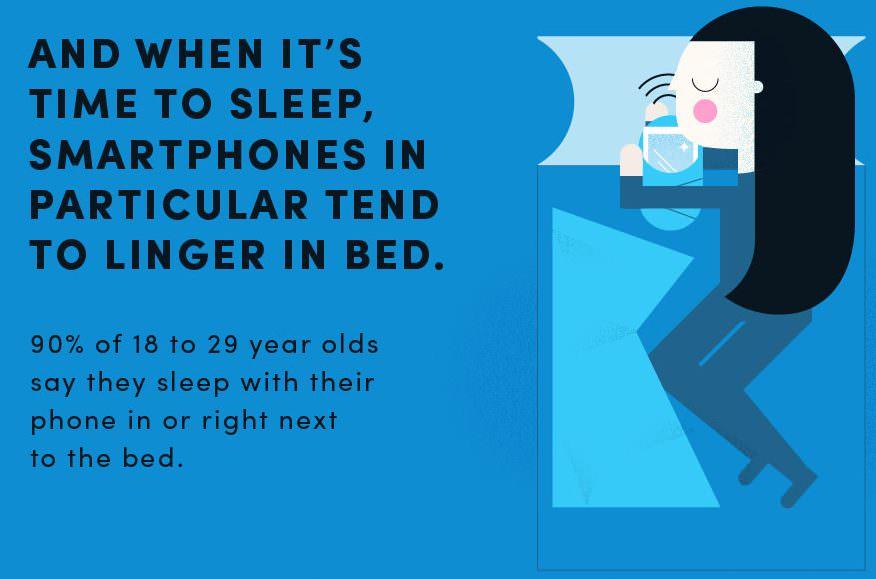 Millennials sleep with smartphone