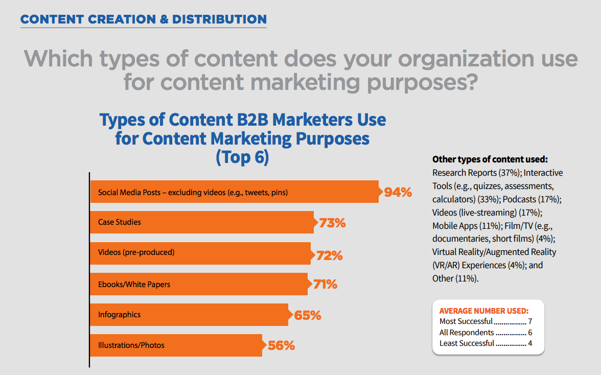 Types of Content B2B Marketers Use Top 6 2018
