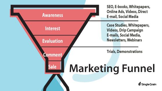 Single Grain Marketing Funnel