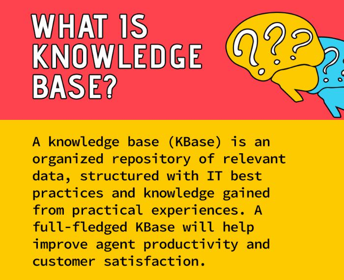 What is knowledge base